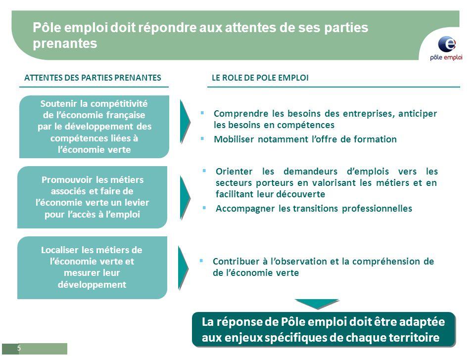 5 Pôle emploi doit répondre aux attentes de ses parties prenantes ATTENTES DES PARTIES PRENANTESLE ROLE DE POLE EMPLOI Comprendre les besoins des entr