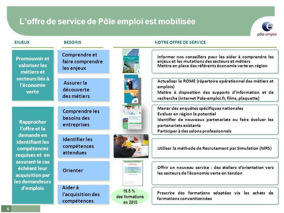 6 Loffre de service de Pôle emploi est mobilisée Promouvoir et valoriser les métiers et secteurs liés à léconomie verte Rapprocher loffre et la demand