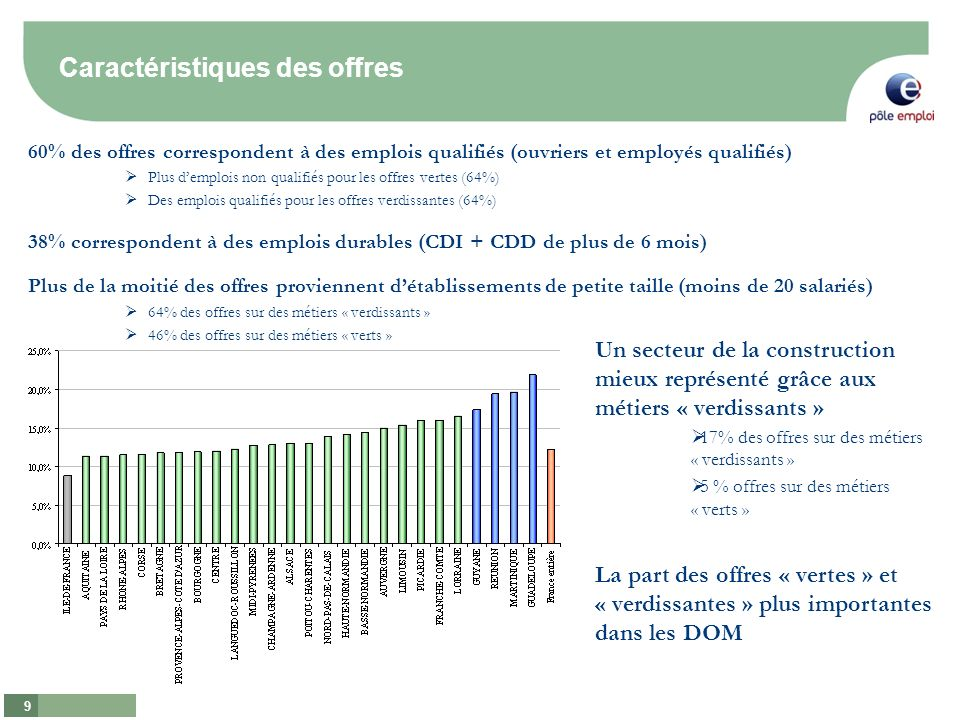 9 60% des offres correspondent à des emplois qualifiés (ouvriers et employés qualifiés) Plus demplois non qualifiés pour les offres vertes (64%) Des emplois qualifiés pour les offres verdissantes (64%) 38% correspondent à des emplois durables (CDI + CDD de plus de 6 mois) Plus de la moitié des offres proviennent détablissements de petite taille (moins de 20 salariés) 64% des offres sur des métiers « verdissants » 46% des offres sur des métiers « verts » Un secteur de la construction mieux représenté grâce aux métiers « verdissants » 17% des offres sur des métiers « verdissants » 5 % offres sur des métiers « verts » La part des offres « vertes » et « verdissantes » plus importantes dans les DOM Caractéristiques des offres