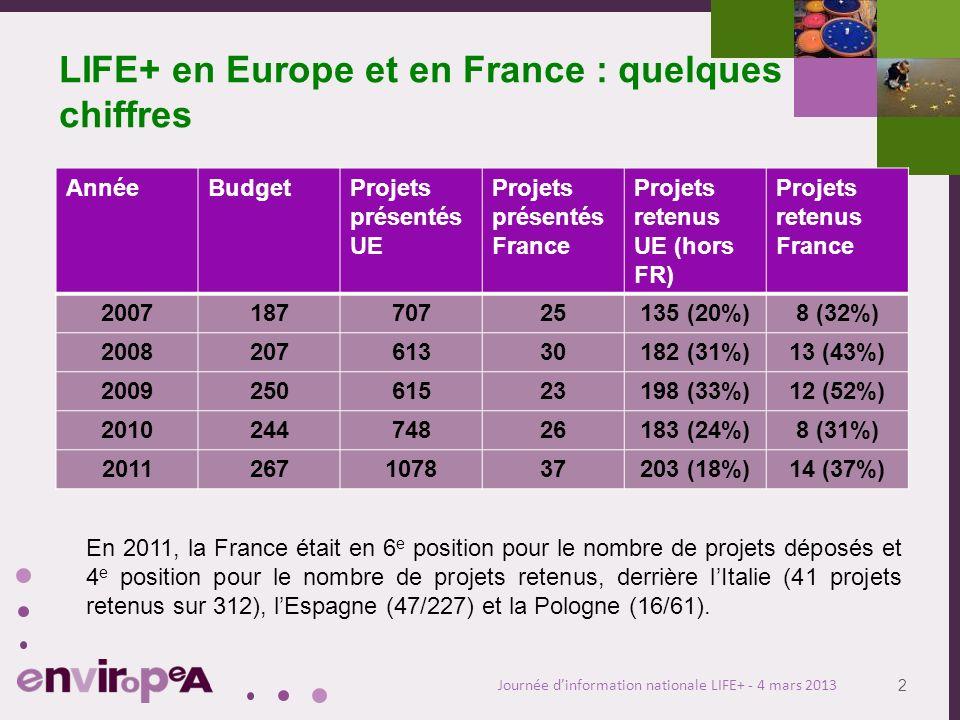 3 Journée dinformation nationale LIFE+ - 4 mars 2013 LIFE+ en France ; projets présentés et retenus AnnéeNature & biodiversité EnvironnementInfo/comm 20072/75/141/4 20085/108/130/7 20093/49/150/4 20103/95/150/2 20111/612/271/4 2012?/5?/36?/2 Total (sans les projets 2012) 14/3639/842/21 Montant moyen de laide sollicitée pour les projets LIFE+ 2012 : 1 610 282