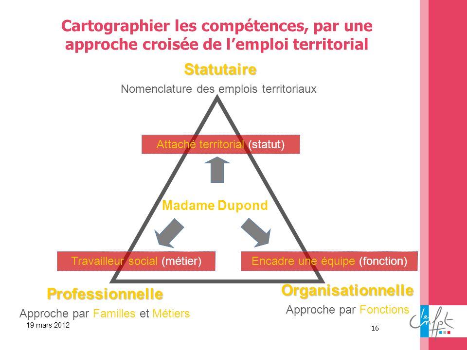 16 Cartographier les compétences, par une approche croisée de lemploi territorial Organisationnelle Approche par Fonctions Statutaire Nomenclature des