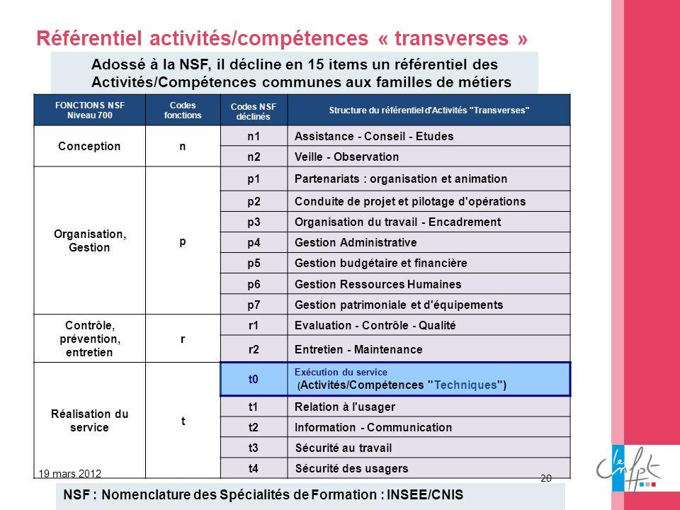 19 mars 2012 Référentiel activités/compétences « transverses » FONCTIONS NSF Niveau 700 Codes fonctions Codes NSF déclinés Structure du référentiel d'