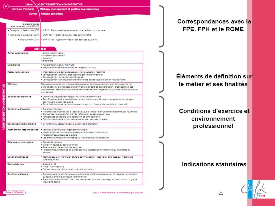 19 mars 2012 TITRE 1 = 25 pts TITRE 2 = 20 pts Texte courant = 18 pts 21 Correspondances avec la FPE, FPH et le ROME Éléments de définition sur le mét