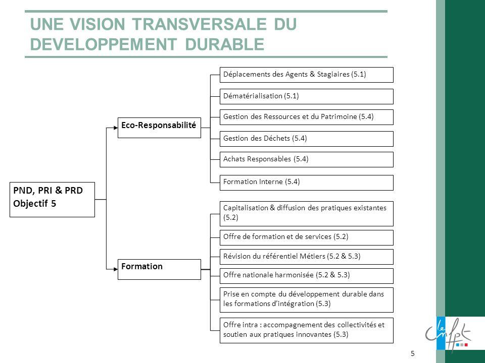 UNE VISION TRANSVERSALE DU DEVELOPPEMENT DURABLE 5 Eco-Responsabilité Formation PND, PRI & PRD Objectif 5 Gestion des Ressources et du Patrimoine (5.4
