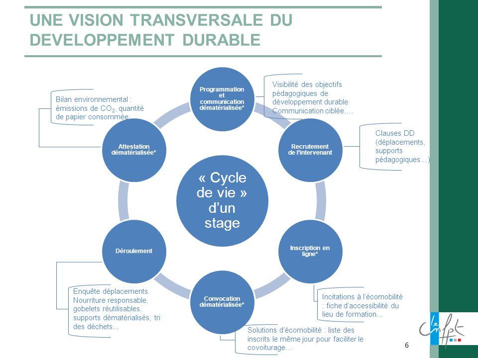 UNE VISION TRANSVERSALE DU DEVELOPPEMENT DURABLE 6 Clauses DD (déplacements, supports pédagogiques…) Visibilité des objectifs pédagogiques de développ