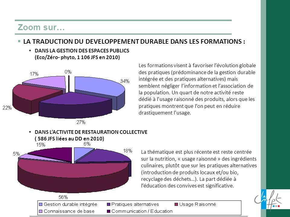 Zoom sur… LA TRADUCTION DU DEVELOPPEMENT DURABLE DANS LES FORMATIONS : DANS LA GESTION DES ESPACES PUBLICS (Eco/Zéro- phyto, 1 106 JFS en 2010) DANS L