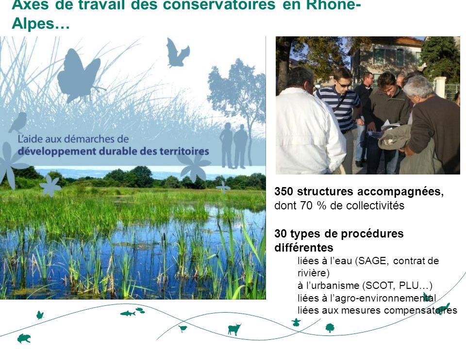 Axes de travail des conservatoires en Rhône- Alpes… 350 structures accompagnées, dont 70 % de collectivités 30 types de procédures différentes liées à leau (SAGE, contrat de rivière) à lurbanisme (SCOT, PLU…) liées à lagro-environnemental liées aux mesures compensatoires