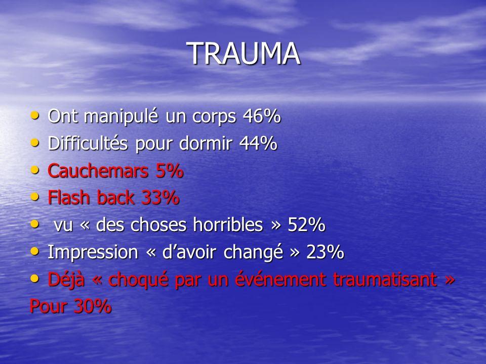 TRAUMA Ont manipulé un corps 46% Ont manipulé un corps 46% Difficultés pour dormir 44% Difficultés pour dormir 44% Cauchemars 5% Cauchemars 5% Flash b
