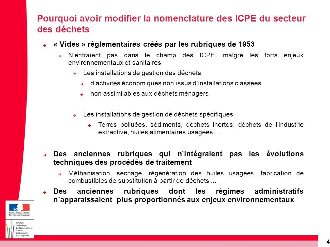 4 Pourquoi avoir modifier la nomenclature des ICPE du secteur des déchets « Vides » réglementaires créés par les rubriques de 1953 Nentraient pas dans
