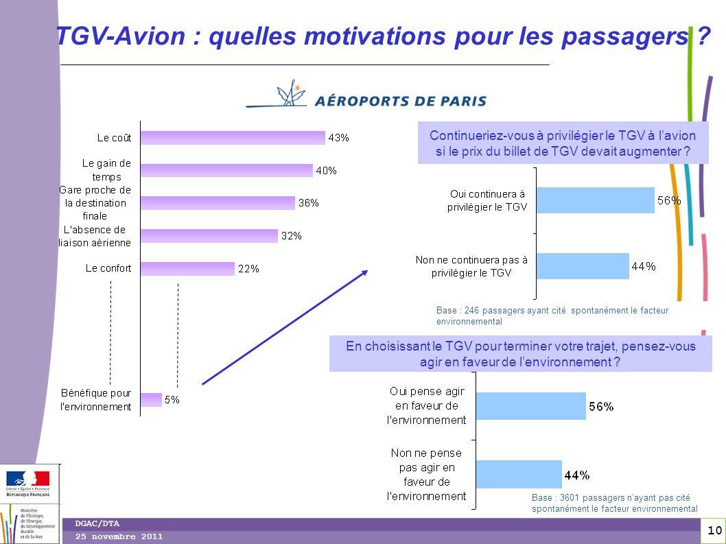 10 DGAC/DTA 25 novembre 2011 TGV-Avion : quelles motivations pour les passagers ? Base : 246 passagers ayant cité spontanément le facteur environnemen