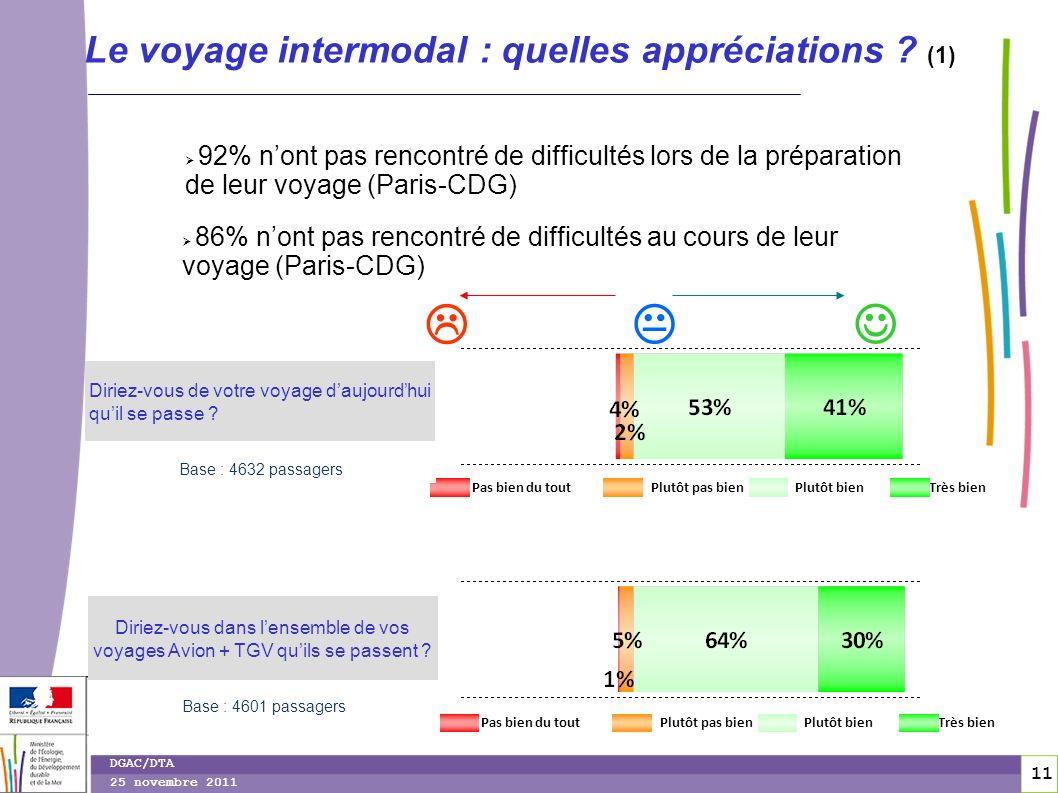 11 DGAC/DTA 25 novembre 2011 Le voyage intermodal : quelles appréciations ? (1) 92% nont pas rencontré de difficultés lors de la préparation de leur v