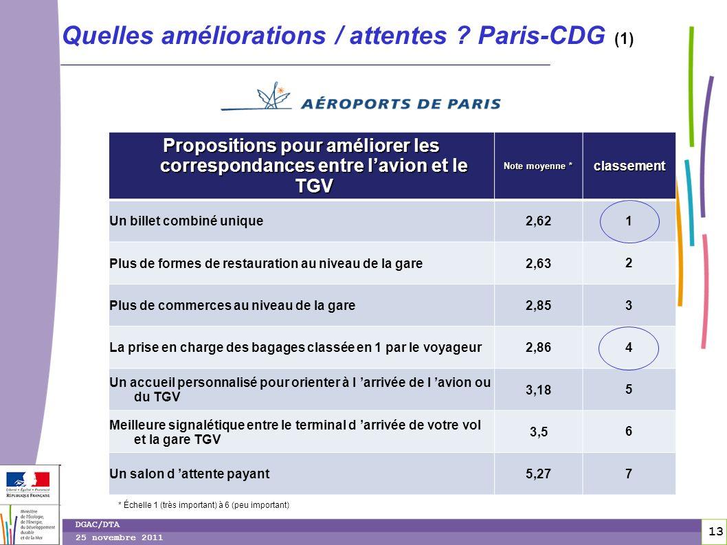 13 DGAC/DTA 25 novembre 2011 Quelles améliorations / attentes ? Paris-CDG (1) Propositions pour améliorer les correspondances entre lavion et le TGV N
