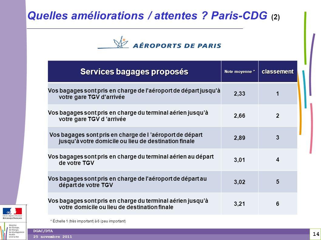 14 DGAC/DTA 25 novembre 2011 Quelles améliorations / attentes ? Paris-CDG (2) Services bagages proposés Note moyenne * classement Vos bagages sont pri