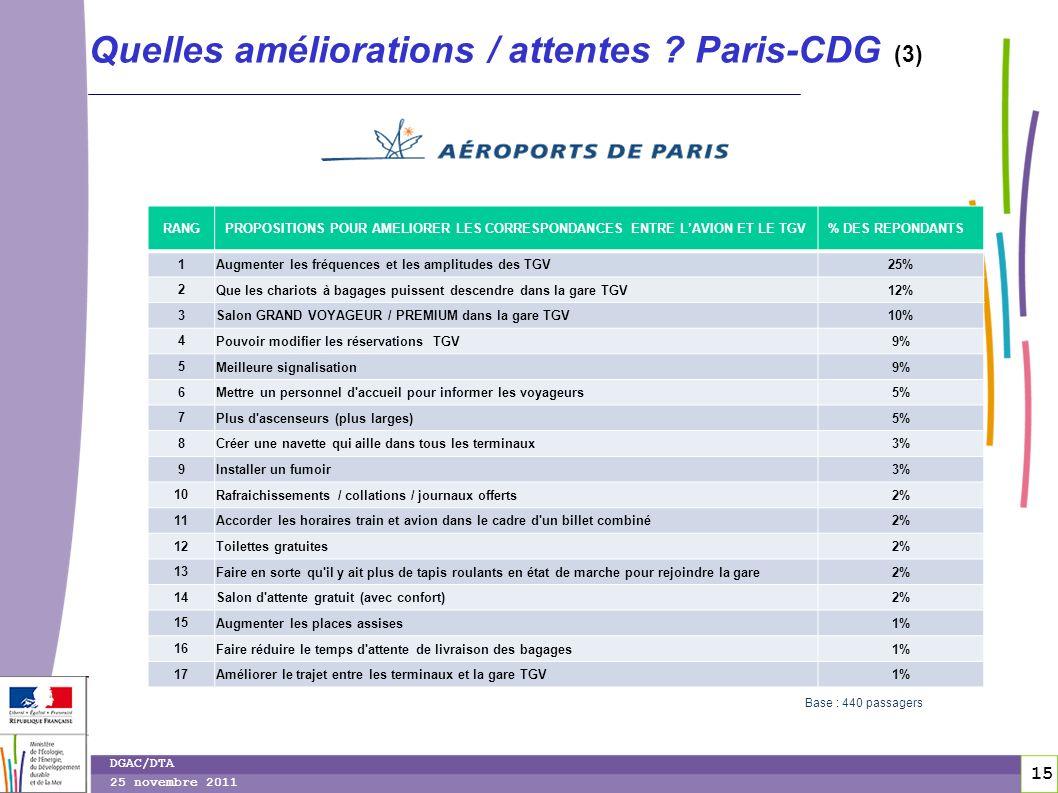 15 DGAC/DTA 25 novembre 2011 Quelles améliorations / attentes ? Paris-CDG (3) RANGPROPOSITIONS POUR AMELIORER LES CORRESPONDANCES ENTRE LAVION ET LE T