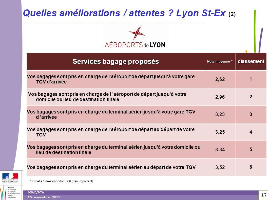 17 DGAC/DTA 25 novembre 2011 Quelles améliorations / attentes ? Lyon St-Ex (2) Services bagage proposés Note moyenne * classement Vos bagages sont pri