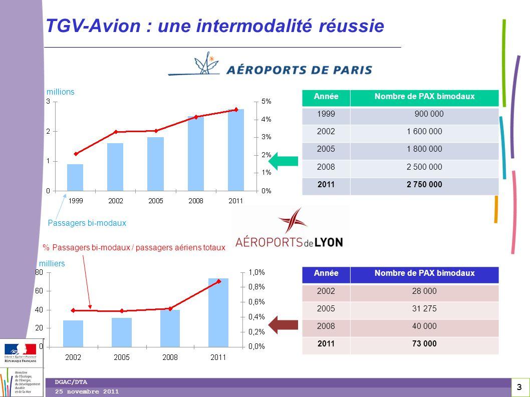 3 3 DGAC/DTA 25 novembre 2011 TGV-Avion : une intermodalité réussie AnnéeNombre de PAX bimodaux 1999 900 000 20021 600 000 20051 800 000 20082 500 000