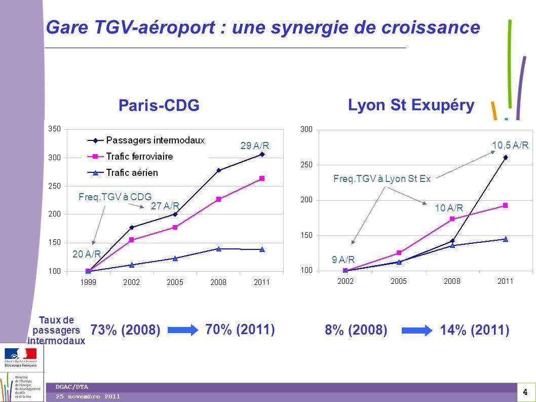 4 4 DGAC/DTA 25 novembre 2011 Gare TGV-aéroport : une synergie de croissance Paris-CDG Lyon St Exupéry Taux de passagers intermodaux 73% (2008) 70% (2