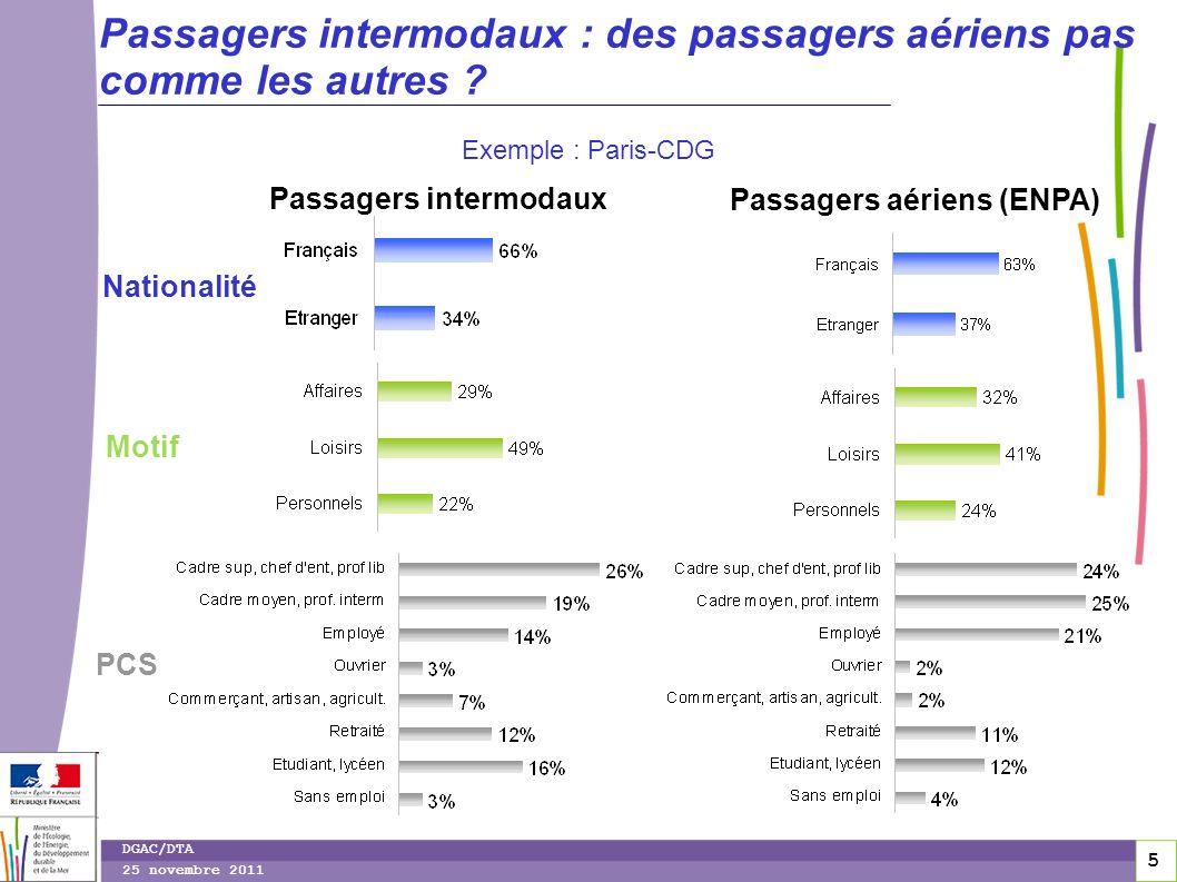 5 5 DGAC/DTA 25 novembre 2011 Passagers intermodaux : des passagers aériens pas comme les autres ? Exemple : Paris-CDG Passagers intermodaux Nationali