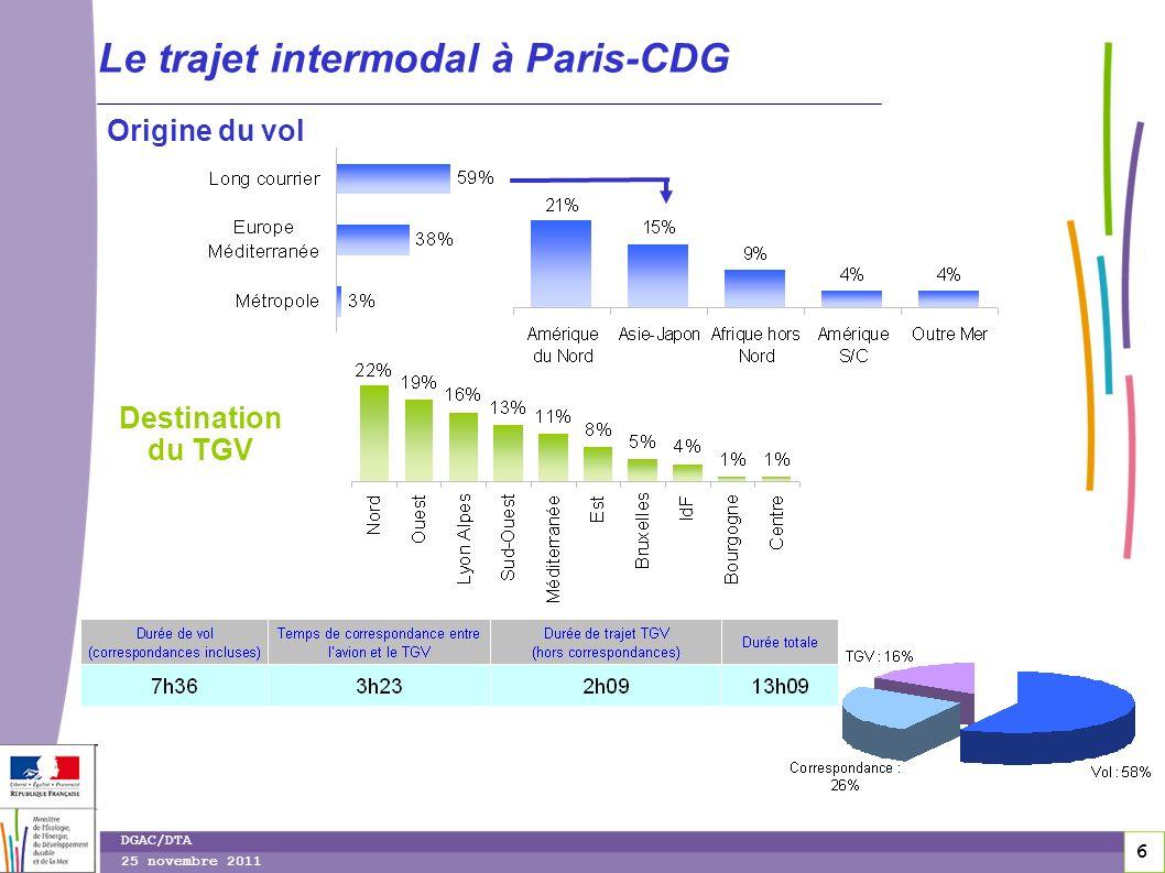 6 6 DGAC/DTA 25 novembre 2011 Le trajet intermodal à Paris-CDG Origine du vol Destination du TGV