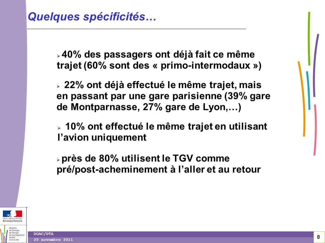 8 8 DGAC/DTA 25 novembre 2011 Quelques spécificités… 40% des passagers ont déjà fait ce même trajet (60% sont des « primo-intermodaux ») 22% ont déjà