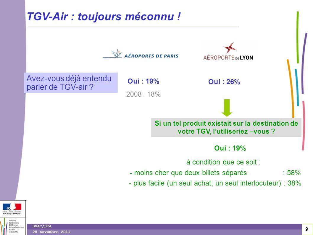 9 9 DGAC/DTA 25 novembre 2011 TGV-Air : toujours méconnu ! Avez-vous déjà entendu parler de TGV-air ? Oui : 19% Oui : 26% 2008 : 18% Si un tel produit
