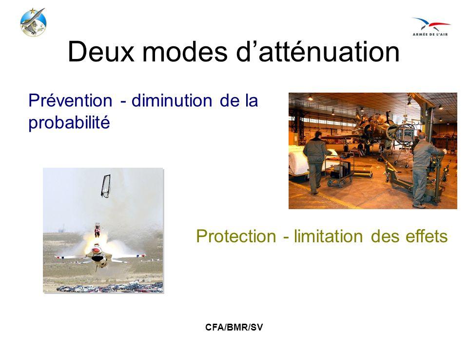 CFA/BMR/SV Deux modes datténuation Prévention - diminution de la probabilité Protection - limitation des effets