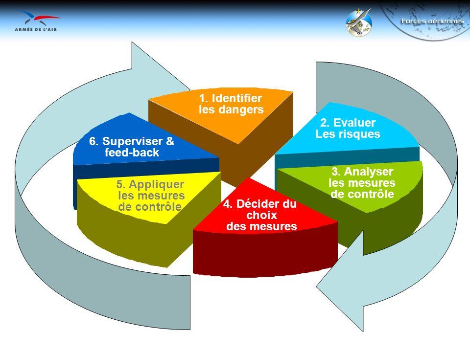 1. Identifier les dangers 3. Analyser les mesures de contrôle 4. Décider du choix des mesures 5. Appliquer les mesures de contrôle 2. Evaluer Les risq