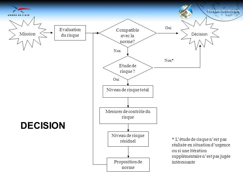 * Létude de risque nest pas réalisée en situation durgence ou si une itération supplémentaire nest pas jugée intéressante Evaluation du risque Niveau