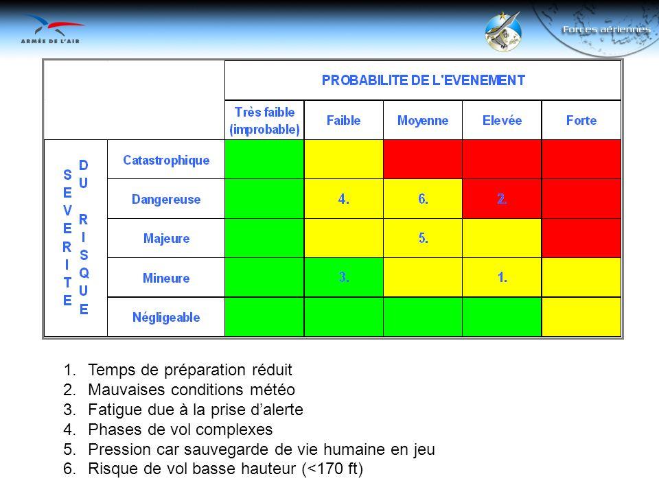 1.Temps de préparation réduit 2.Mauvaises conditions météo 3.Fatigue due à la prise dalerte 4.Phases de vol complexes 5.Pression car sauvegarde de vie