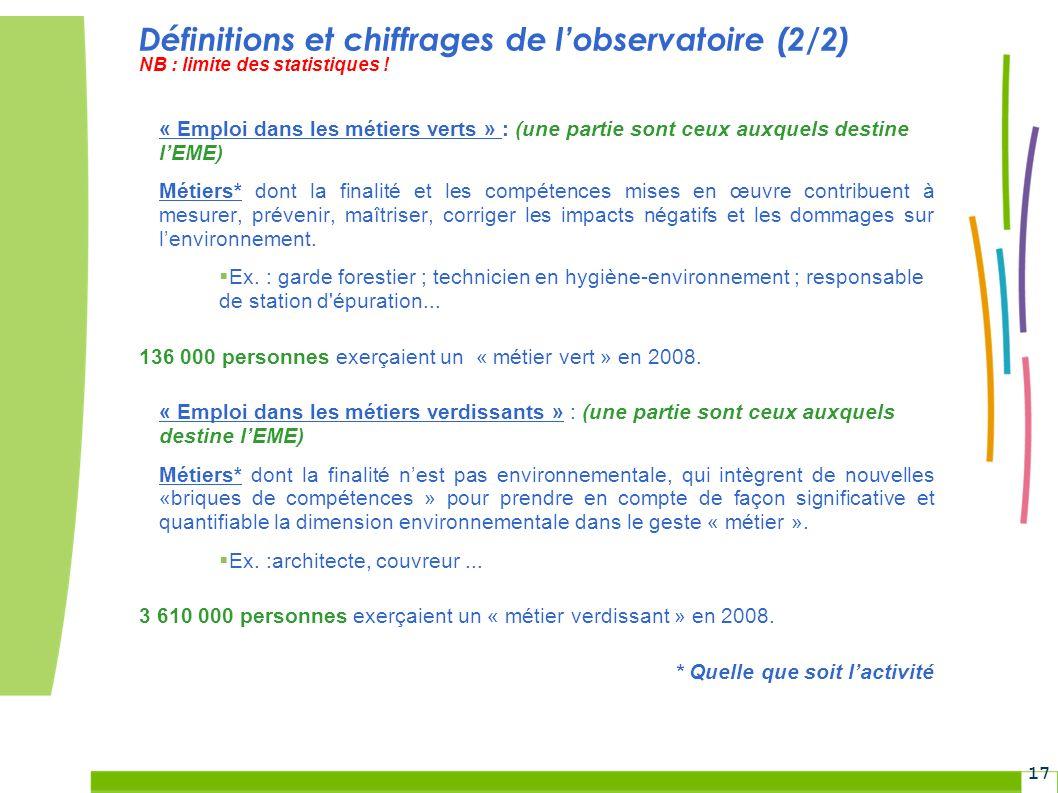 Grenelle Environnement 17 Définitions et chiffrages de lobservatoire (2/2) NB : limite des statistiques ! « Emploi dans les métiers verts » : (une par