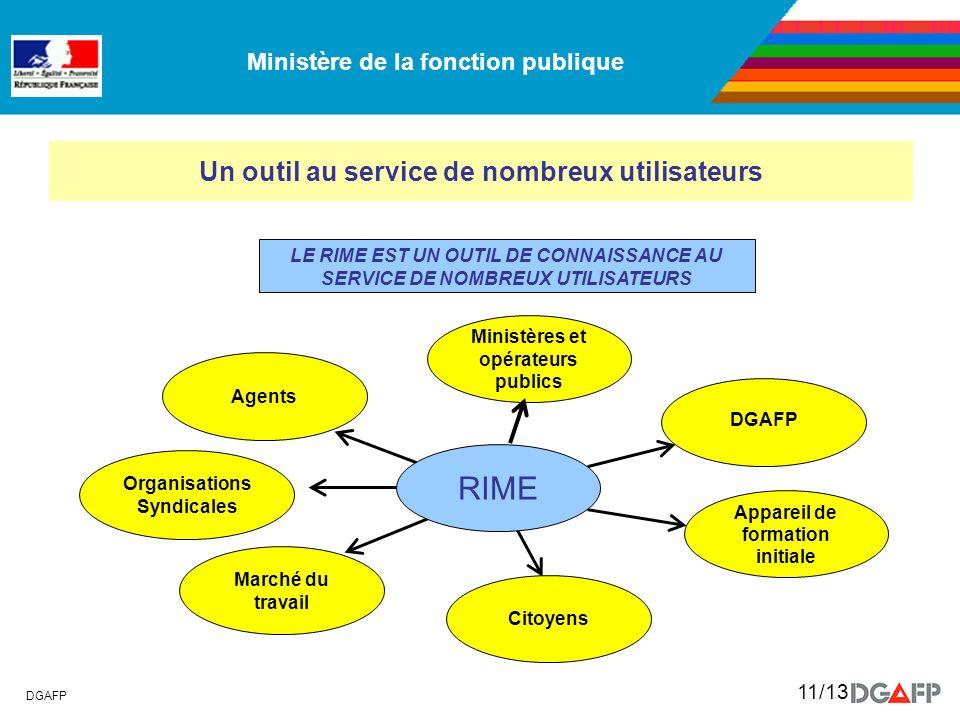 Ministère de la fonction publique DGAFP 11/13 Un outil au service de nombreux utilisateurs Ministères et opérateurs publics DGAFP Appareil de formatio