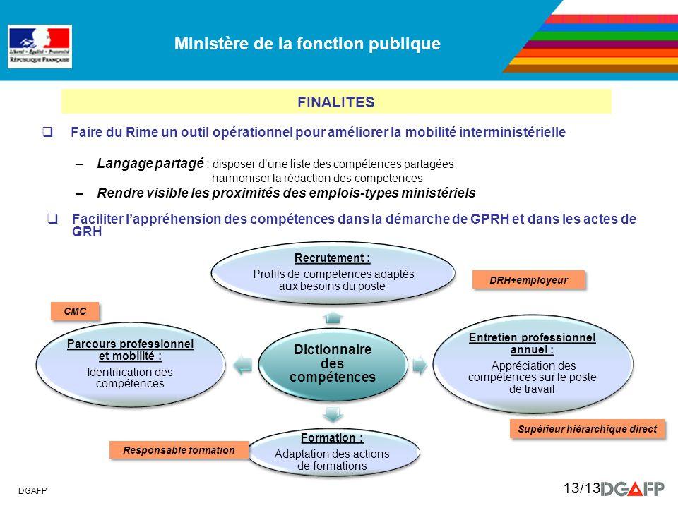 Ministère de la fonction publique DGAFP 13/13 Faire du Rime un outil opérationnel pour améliorer la mobilité interministérielle –Langage partagé : dis