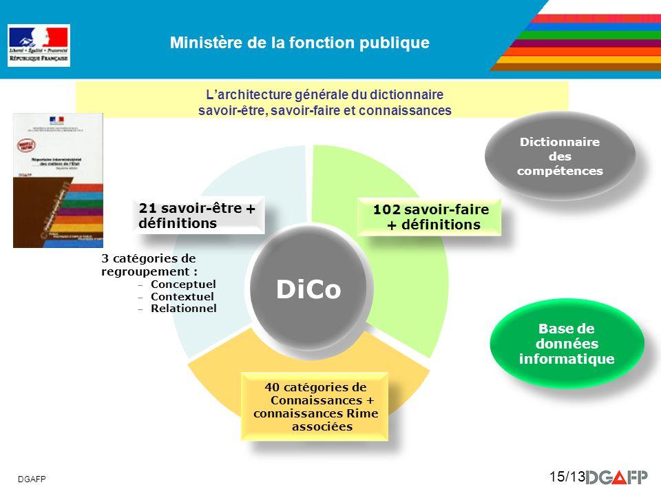Ministère de la fonction publique DGAFP 15/13 Larchitecture générale du dictionnaire savoir-être, savoir-faire et connaissances DiCo 21 savoir-être +