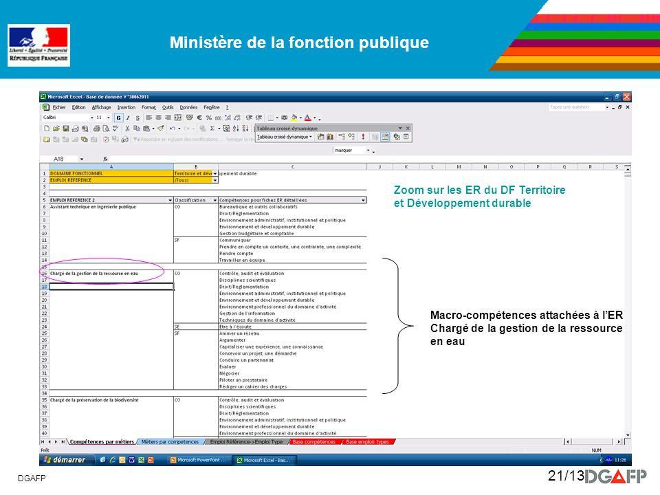 Ministère de la fonction publique DGAFP 21/13 Zoom sur les ER du DF Territoire et Développement durable Macro-compétences attachées à lER Chargé de la
