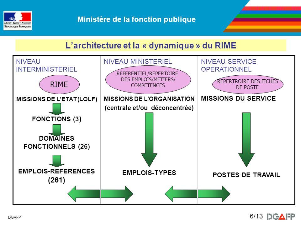 Ministère de la fonction publique DGAFP 6/13 Larchitecture et la « dynamique » du RIME NIVEAU INTERMINISTERIEL MISSIONS DE LETAT (LOLF) FONCTIONS (3 )