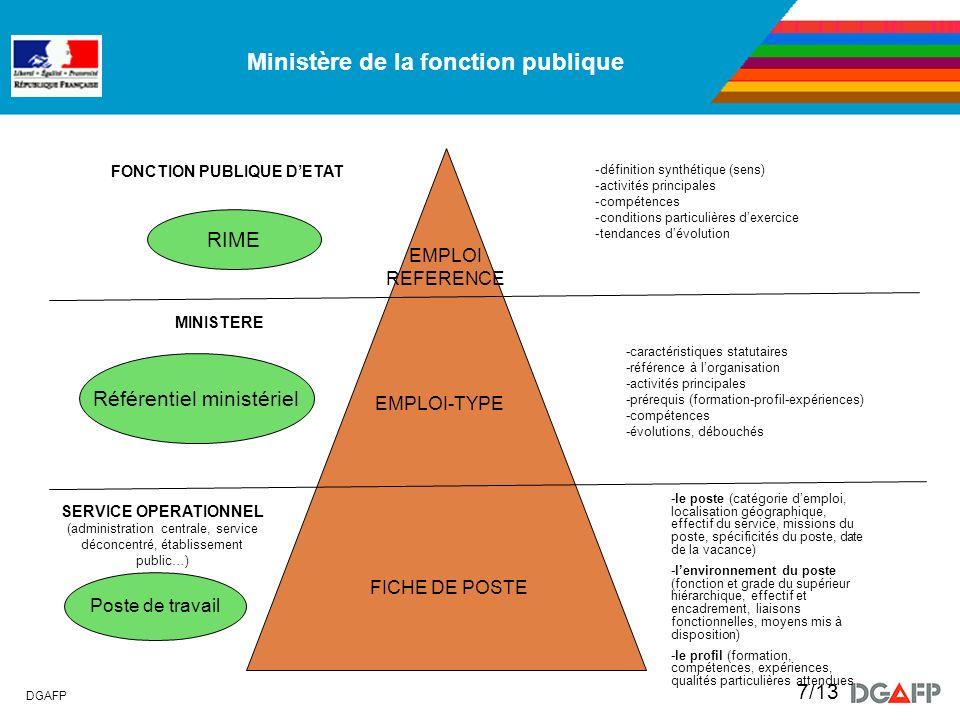 Ministère de la fonction publique DGAFP 7/13 EMPLOI REFERENCE -définition synthétique (sens) -activités principales -compétences -conditions particuli