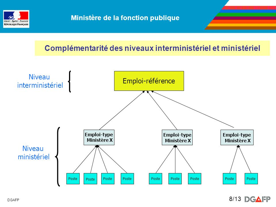 Ministère de la fonction publique DGAFP 8/13 Complémentarité des niveaux interministériel et ministériel Niveau interministériel Emploi-référence Nive