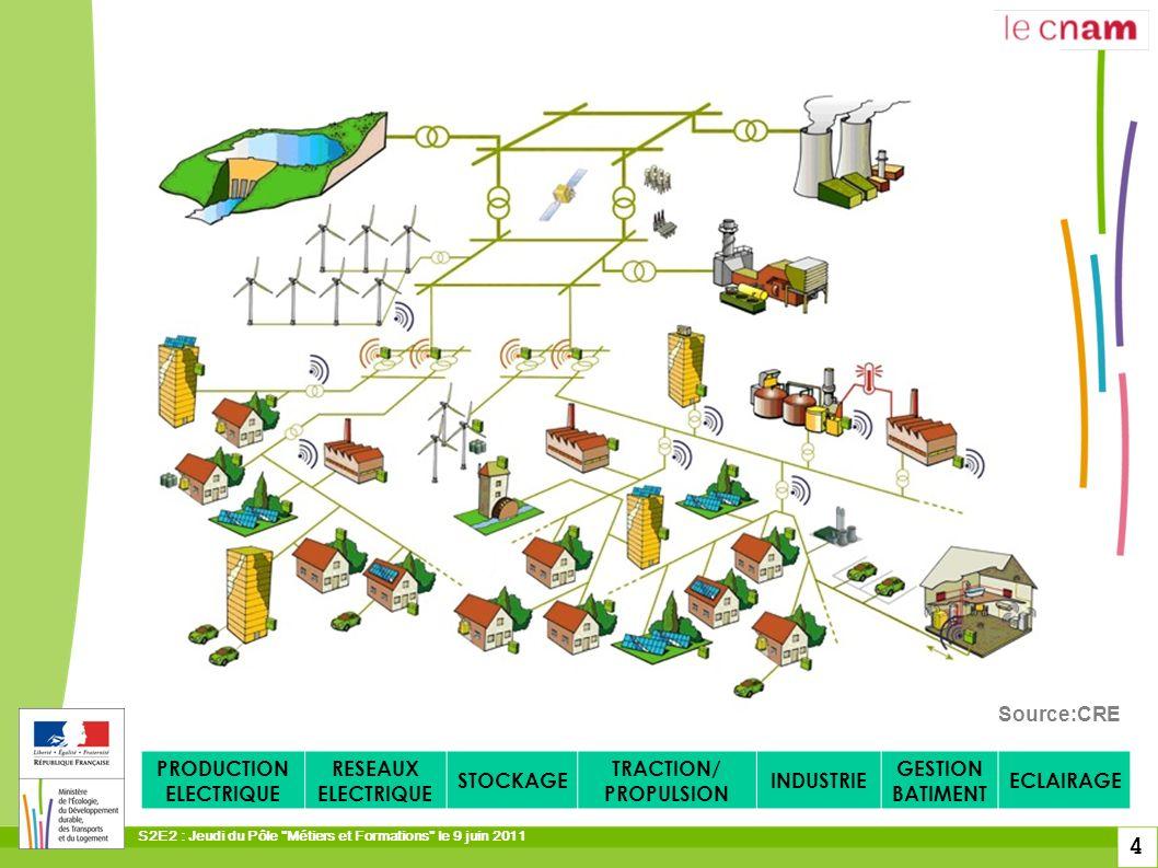 S2E2 : Jeudi du Pôle Métiers et Formations le 9 juin 2011 15 Industrie SYSTEMESPRODUITS Economies dénergieMoteurs vitesse variable Moteurs haut rendement