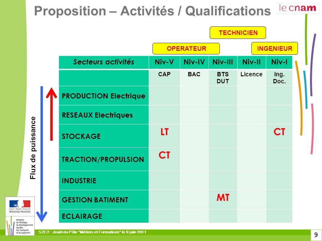 S2E2 : Jeudi du Pôle Métiers et Formations le 9 juin 2011 10 Classification des secteurs dactivités Champs professionnels …