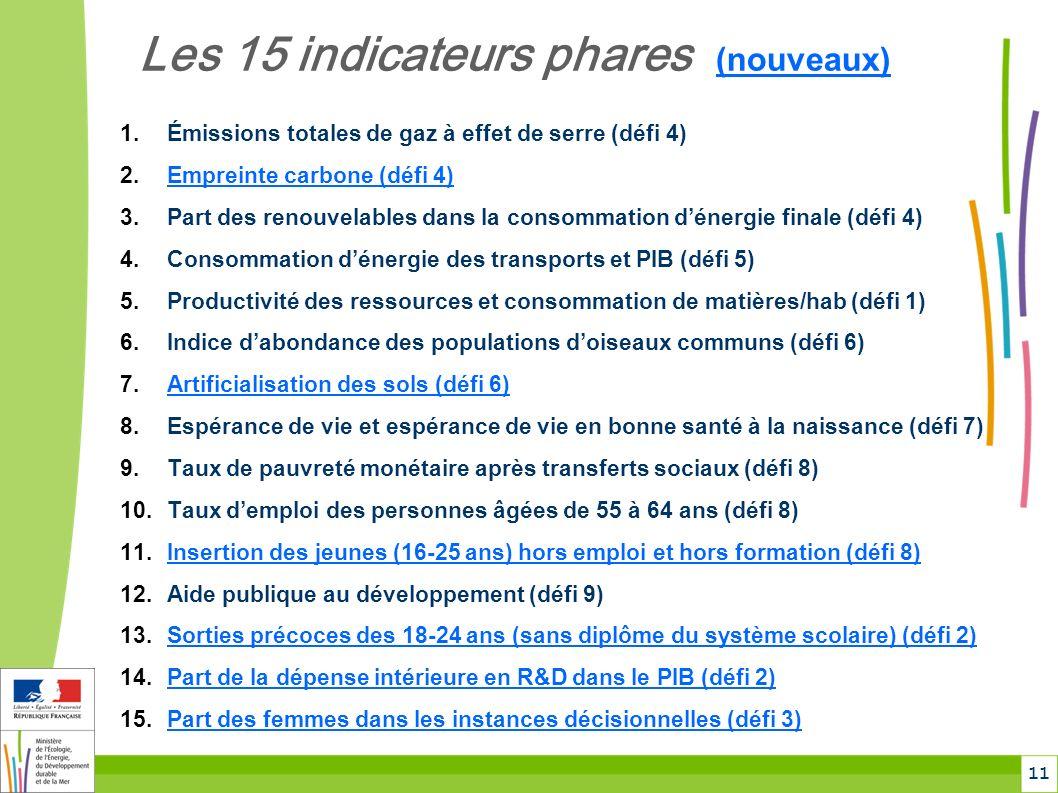 11 Les 15 indicateurs phares (nouveaux) 1.Émissions totales de gaz à effet de serre (défi 4) 2.Empreinte carbone (défi 4) 3.Part des renouvelables dans la consommation dénergie finale (défi 4) 4.Consommation dénergie des transports et PIB (défi 5) 5.Productivité des ressources et consommation de matières/hab (défi 1) 6.Indice dabondance des populations doiseaux communs (défi 6) 7.Artificialisation des sols (défi 6) 8.Espérance de vie et espérance de vie en bonne santé à la naissance (défi 7) 9.Taux de pauvreté monétaire après transferts sociaux (défi 8) 10.Taux demploi des personnes âgées de 55 à 64 ans (défi 8) 11.Insertion des jeunes (16-25 ans) hors emploi et hors formation (défi 8) 12.Aide publique au développement (défi 9) 13.Sorties précoces des 18-24 ans (sans diplôme du système scolaire) (défi 2) 14.Part de la dépense intérieure en R&D dans le PIB (défi 2) 15.Part des femmes dans les instances décisionnelles (défi 3)