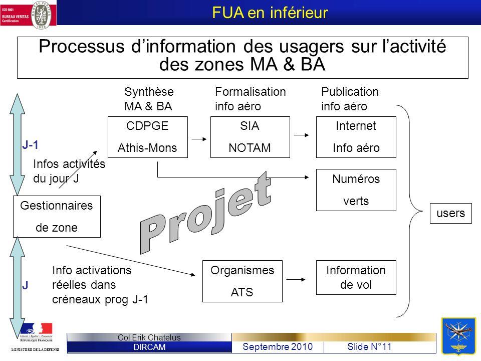 DIRCAM Septembre 2010Slide N°11 Col Erik Chatelus MINISTÈRE DE LA DÉFENSE Processus dinformation des usagers sur lactivité des zones MA & BA Gestionna