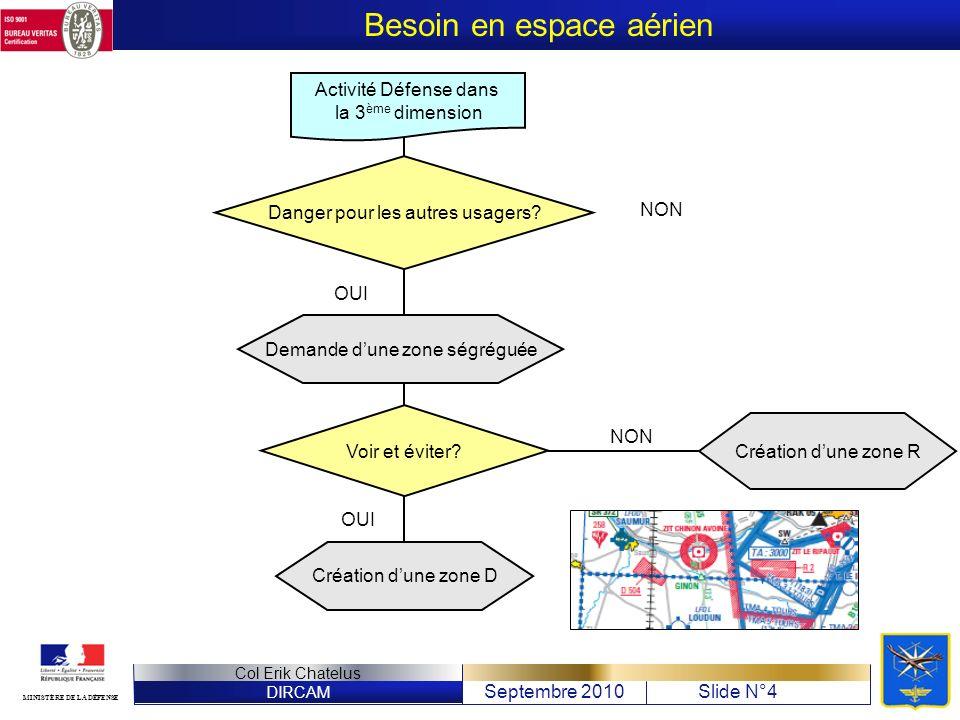 DIRCAM Septembre 2010Slide N°4 Col Erik Chatelus MINISTÈRE DE LA DÉFENSE Besoin en espace aérien Activité Défense dans la 3 ème dimension Danger pour