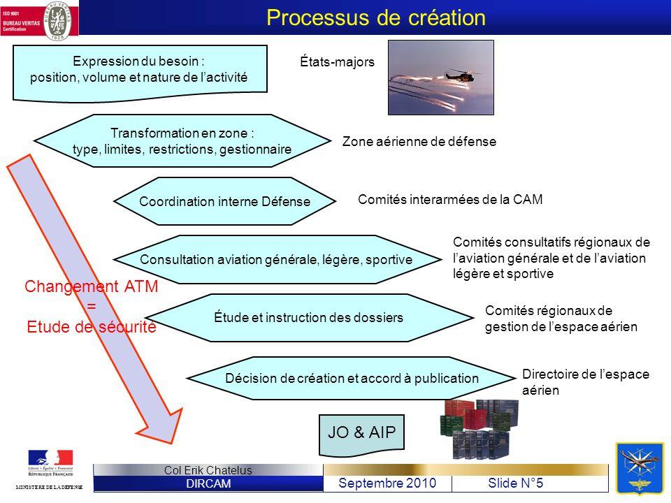 DIRCAM Septembre 2010Slide N°5 Col Erik Chatelus MINISTÈRE DE LA DÉFENSE Processus de création Expression du besoin : position, volume et nature de la
