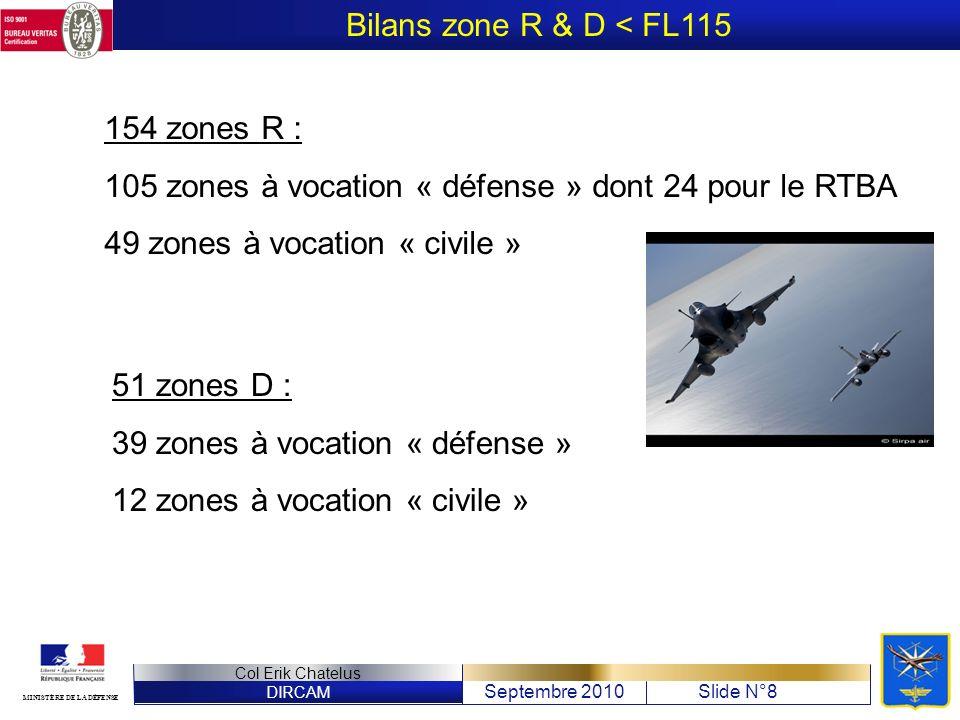 DIRCAM Septembre 2010Slide N°8 Col Erik Chatelus MINISTÈRE DE LA DÉFENSE Bilans zone R & D < FL115 154 zones R : 105 zones à vocation « défense » dont