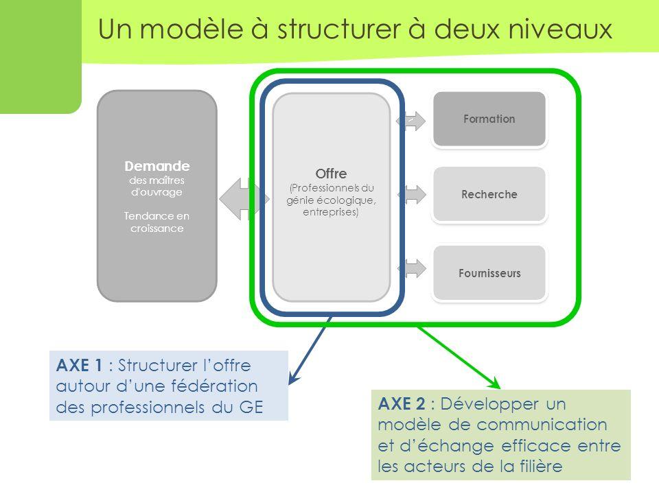 6 Un modèle à structurer à deux niveaux AXE 1 : Structurer loffre autour dune fédération des professionnels du GE AXE 2 : Développer un modèle de communication et déchange efficace entre les acteurs de la filière