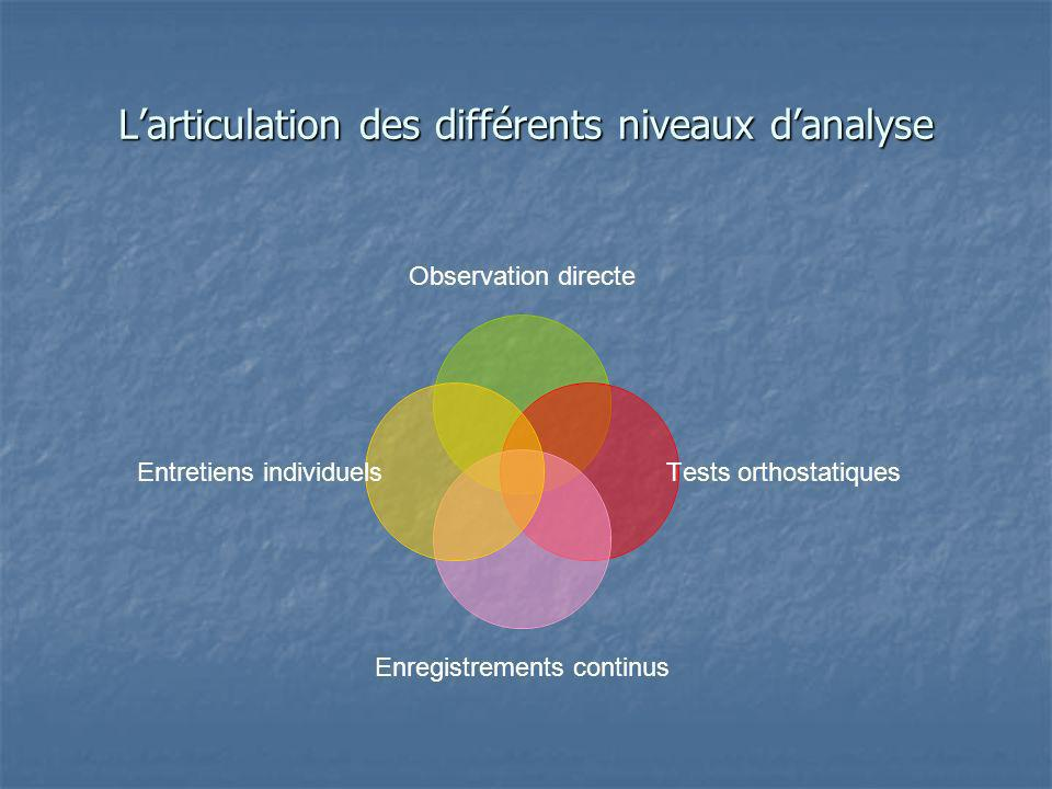 Larticulation des différents niveaux danalyse Observation directe Tests orthostatiques Enregistrements continus Entretiens individuels