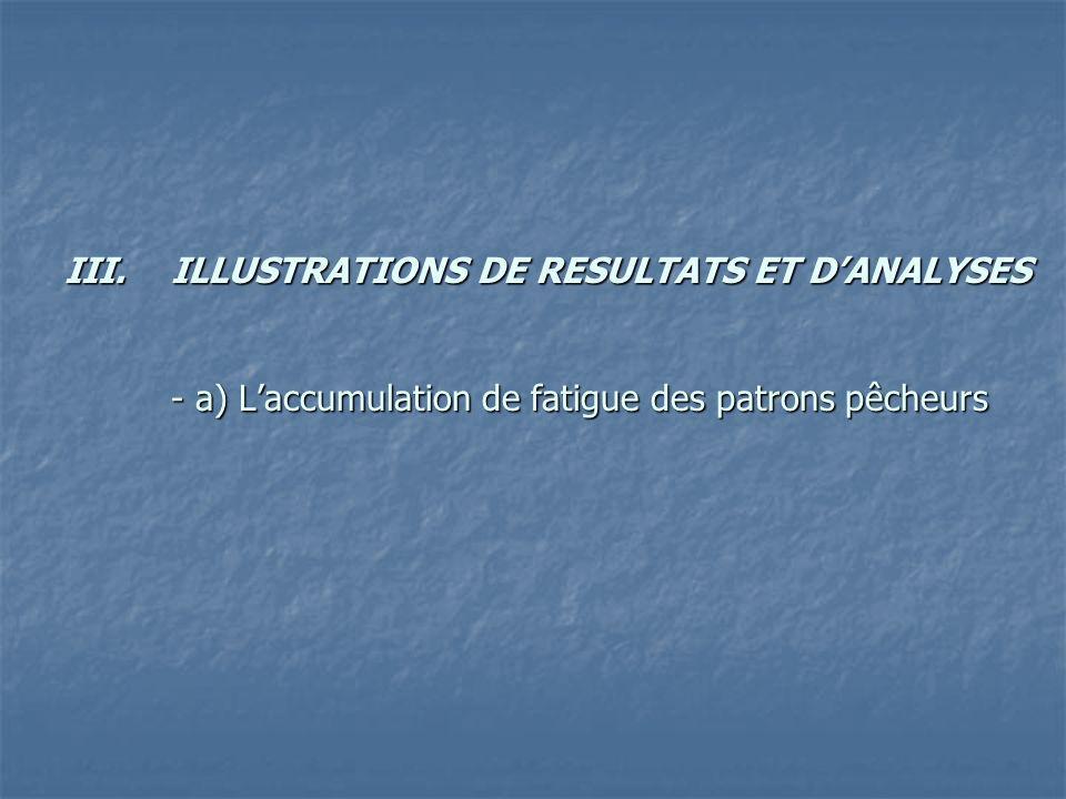 III.ILLUSTRATIONS DE RESULTATS ET DANALYSES - a) Laccumulation de fatigue des patrons pêcheurs