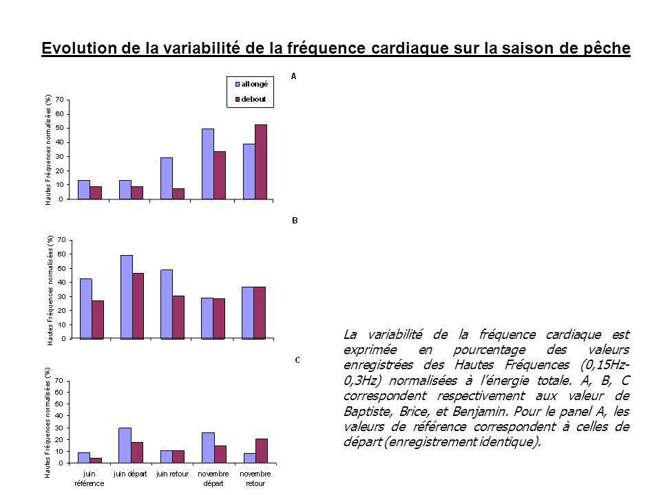 Evolution de la variabilité de la fréquence cardiaque sur la saison de pêche La variabilité de la fréquence cardiaque est exprimée en pourcentage des valeurs enregistrées des Hautes Fréquences (0,15Hz- 0,3Hz) normalisées à lénergie totale.