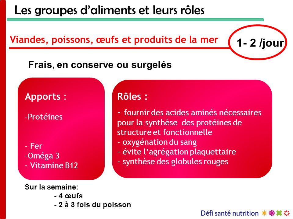 Les groupes daliments et leurs rôles Viandes, poissons, œufs et produits de la mer Rôles : - fournir des acides aminés nécessaires pour la synthèse de