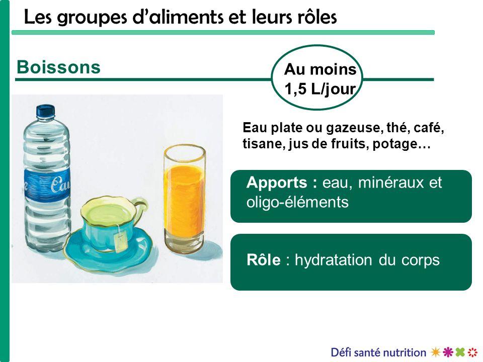 Boissons Apports : eau, minéraux et oligo-éléments Rôle : hydratation du corps Au moins 1,5 L/jour Eau plate ou gazeuse, thé, café, tisane, jus de fru